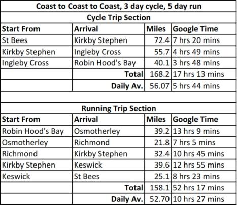 C2C2C Routes