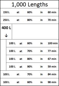 1000 Lengths Card